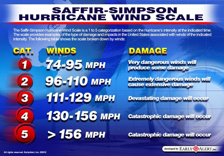 Graphic of hurricane damage scale by category